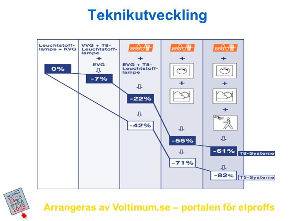 Arrangeras av Voltimum.se – portalen för elproffs 1 % 13 %100 % 20 % 50 % 80 % 100 % Energiförbrukning i relation till ljusmängd Ljusmängd System effekt QUICKTRONIC ® DE LUXE DIMMABLE QUICKTRONIC ® DIMMABLE