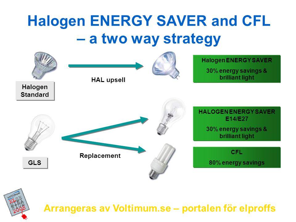 Arrangeras av Voltimum.se – portalen för elproffs LED-alternativ 40 W > 7 W 80 % energibesparing Livslängd 45 000 timmar med < 30% ljusnedgång Går att ljusreglera