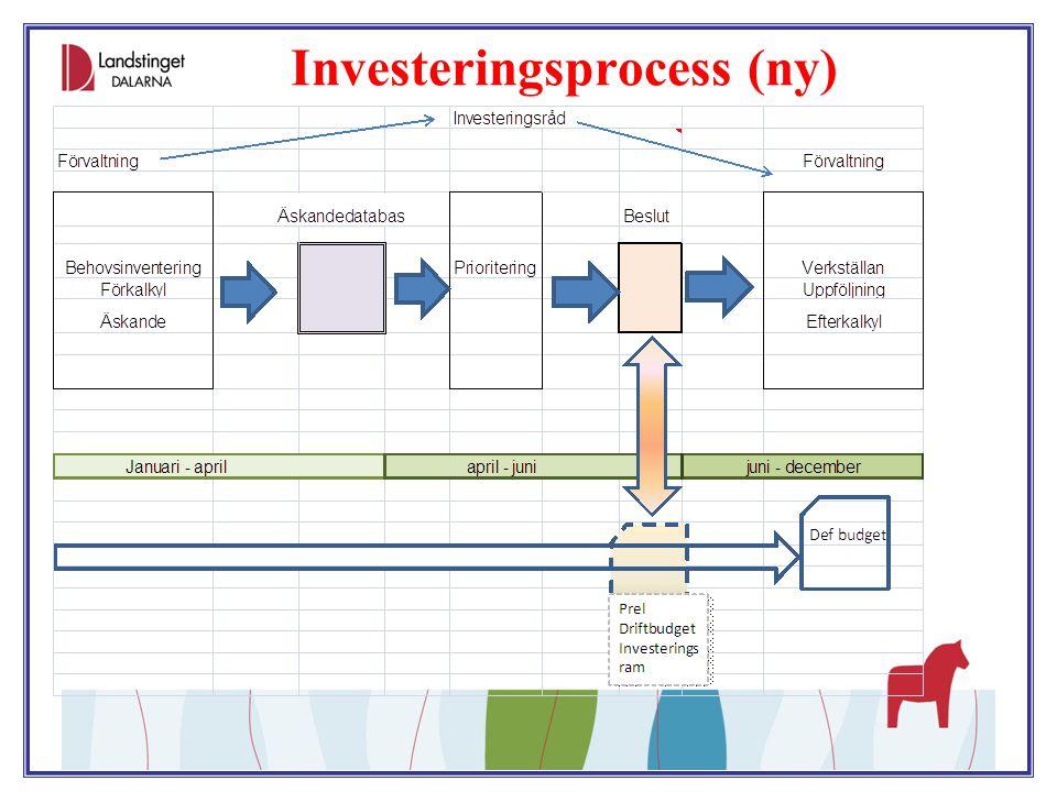 Strategi för en utvecklad ekonomistyrning  Ekonomistyrning är kraftfullt och nödvändigt redskap för att nå mål om god ekonomisk hushållning  Behöver moderniseras och bli mer effektiv och leda till att önskat beteende och mål uppfylls  Resursfördelningsmodell, identifiera uppdrag/mål  Budgetprocess och –beslut, koppla resurs mot uppdrag/mål  Över- och underskottsregler, stimulera till decentraliserat långsiktigt ekonomisk ansvarstagande  Ordnad process för medicinsk utveckling  Fortsatt utveckling av internkontroll, implementera ledningssystem