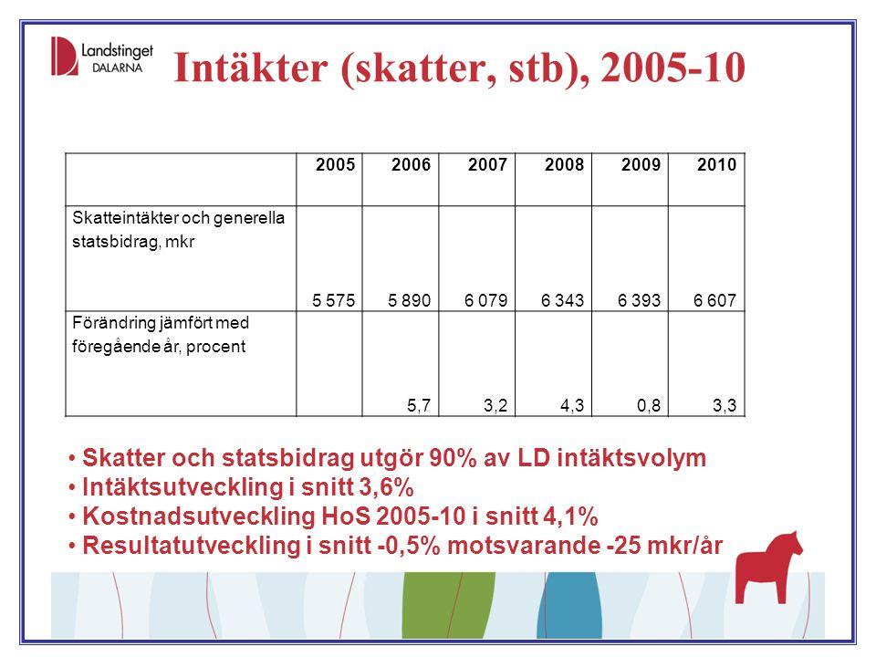 Kostnader HoS, 2005-10 HoS utgör 90% av LD kostnadsvolym.