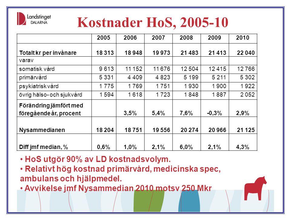 Effekt åtgärdsplan 2011-12 Effekter under 2011 totalt 135 Mkr Steg I-II beräknas ge ytterligare 80 Mkr, steg III 15 Mkr, i form av resultatförbättrande effekt 2012.