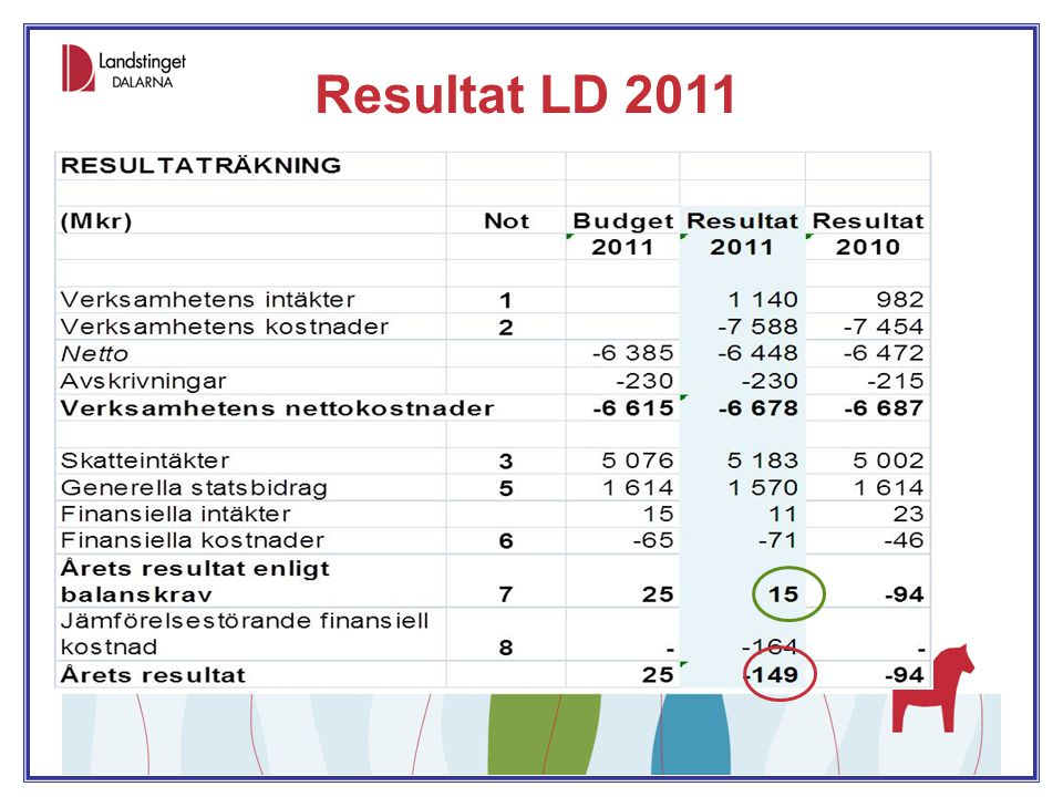 Resultat verksamheter 2011 BudgetavvikelserBudgetavv (Mkr) Resultat 2009 Resultat 2010 Budget 2011Resultat 2011 Landstingsstyrelsen Hälso- och sjukvård-218,1-222,20-163,5 Central förvaltning Hälsoval (beställare)-7,0015,1 Central förvaltning övrigt-5,517,44,030,3 Trafik, övrig regional utveckling12,218,0059,0 Finansförvaltning110,80,20-9,6 Fastighetsnämnd18,05,025,30,0 Servicenämnd0,42,04,5-0,4 Kultur- och bildningsnämnd-0,71,10,50,3 Tandvårdsnämnd2,70,81,05,1 Tandvårdsnämnd, beställarenhet-0,10,800,5 Patientnämnd-0,4-0,100,6 Revision0,60,400,2 Gemensam nämnd för kostsamverkan-000 Servicenätverk-1,100 Regionala forskningsrådet, RFR1,4-0,900 SUMMA DRIFTBUDGET-78,7-169,4-62,4 Skatter, statsbidrag, finansnetto-45,070,853,0 ÅRETS RESULTAT ENL BALANSKRAV-123,7-98,625-9,4 Jämförelsestörande finansiell kostnad00-164,0 RESULTAT-123,7-98,625-173,4