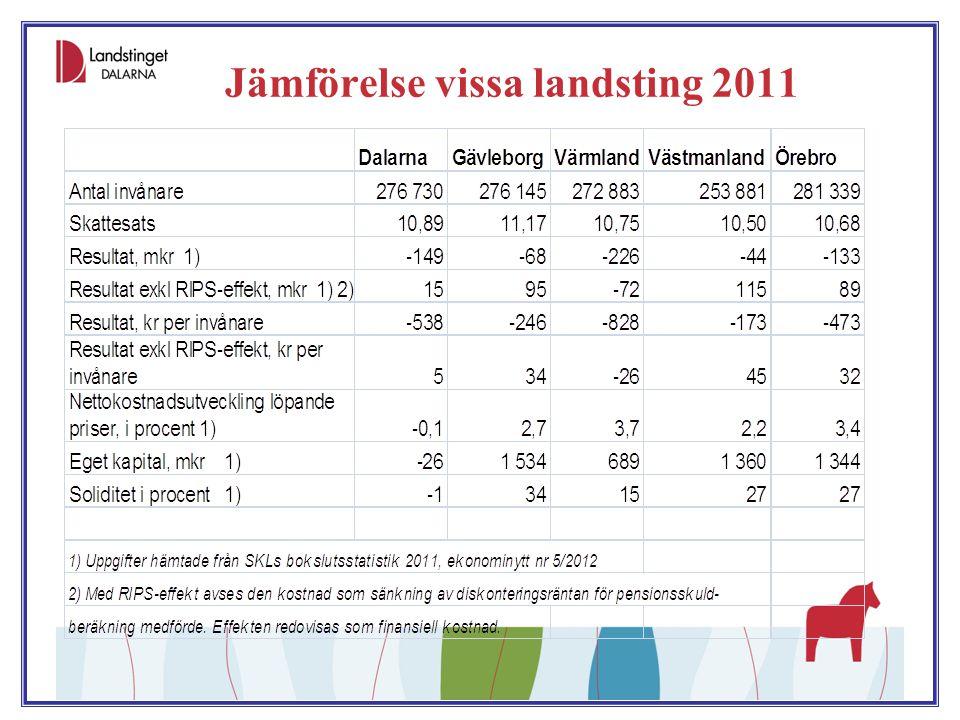Planeringsförutsättningar 2012-- Det värsta är bakom oss  Skatteunderlag, statsbidrag  Prognos 2012 princip lika med budget 2012, ngt bättre tillväxt 2013-15  Ökad arbetslöshet första halvåret, dämpas av ökade pensionsinkomster och grundavdrag  Befolkningsutveckling LD, -500 inv (-10 Mkr?)  Kostnadsutveckling  Oför alt ngt bättre.