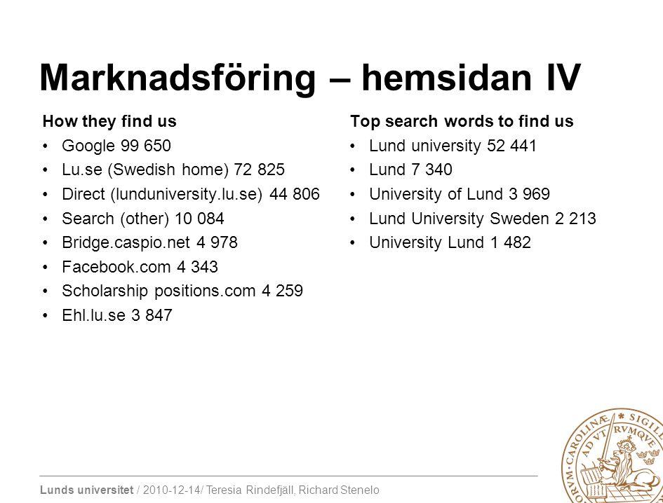 Lunds universitet / 2010-12-14/ Teresia Rindefjäll, Richard Stenelo Marknadsföring – hemsidan V Top programmes 1.Development studies BA (3,288 unique views in the month) 2.Int l Marketing and Brand Management (2, 234) 3.Intl Development and Management LUMID (1,666) 4.Finance 1469 5.Accounting and Management Control 1310 6.Entrepreneurship (1,269) 7.Development Studies 1226 8.Envir.