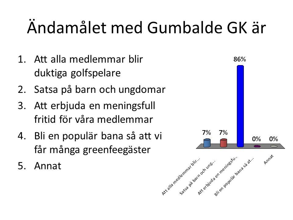Därför är jag medlem i Gumbalde GK 1.Jag trivs i klubben 2.Det är billigt 3.Ligger nära där jag bor 4.Bra golfbana 5.Annat