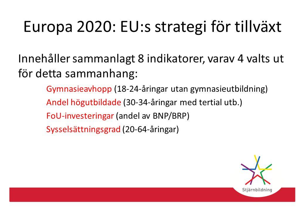 Gymnasieavhopp EU:s mål samt nationellt mål: <10 % Andel i SMR: 7,3 % Bäst i Europa: Slovenien – 4,2 % Bästa storstadsregion: Storwarszawa – 4,4 % Slutsats: För att bli bäst i klassen krävs att vi hjälper ca 12 000 fler ungdomar till en gymnasieutbildning