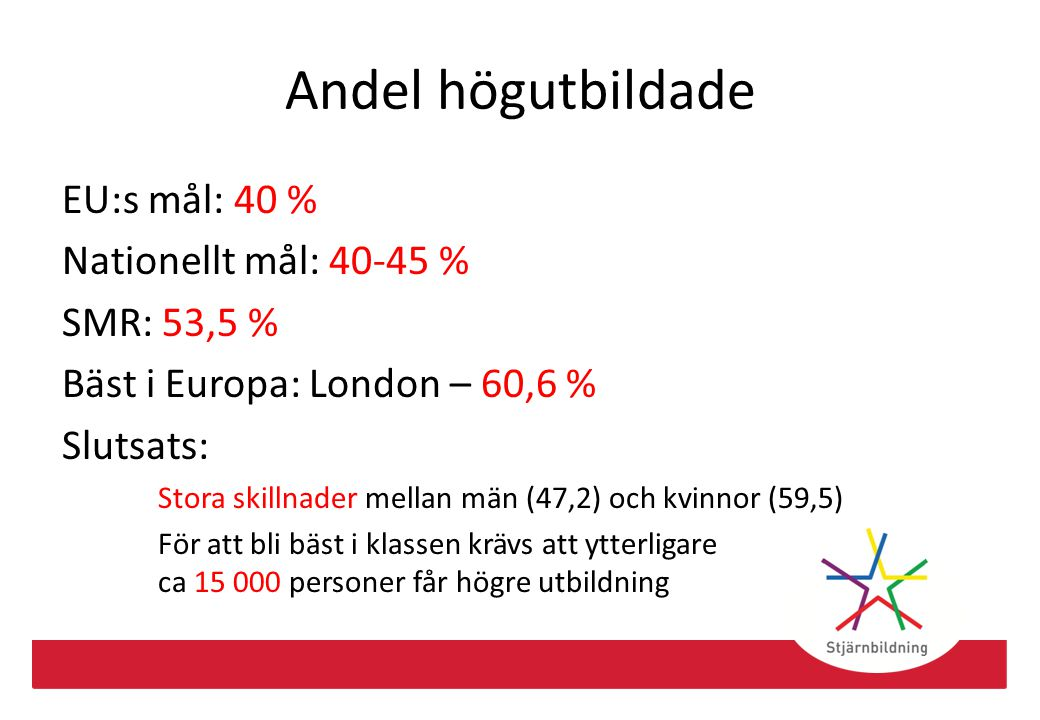 FoU-investeringar EU:s mål: 3 % Nationellt mål: 4 % SMR: 3,76 % Bäst i Europa: Braunschweig – 7,93 % Bästa storstadsregion: Stuttgart – 6,44 % Slutsats: Regionen missar det nationella målet För att bli bäst i Europa krävs ytterligare ca 58 miljarder kronor