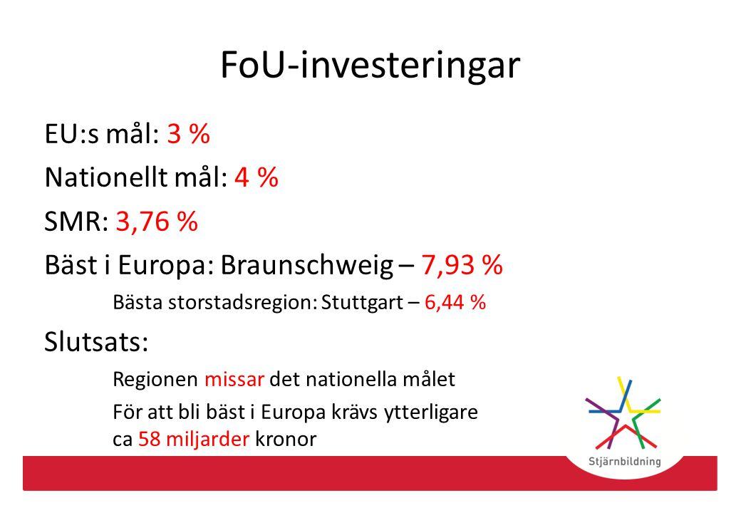 Sysselsättningsgrad EU:s mål: 75 % Nationellt mål: Betydligt >80 % SMR: 81,4 % Bäst i Europa: Åland 83,6 % Bästa storstadsregion: Zürich – 82,9 % Slutsats: För att bli bäst i klassen krävs att ytterligare ca 42 000 personer blir sysselsatta