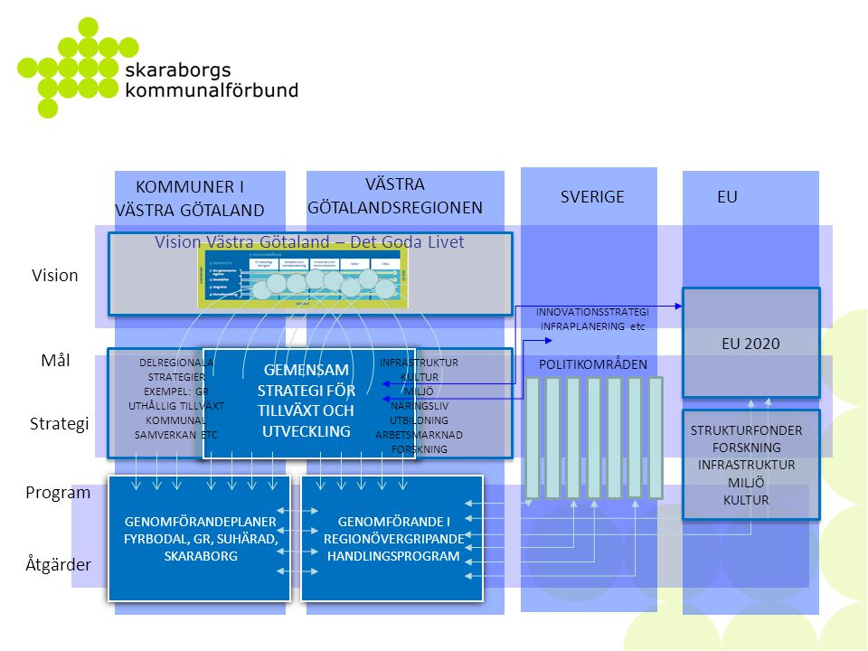 Stimulera ökat entreprenörskap och intraprenörskap Skapa starka förutsättningar för att förverkliga idéer och starta företag Främja utvecklingen av konkurrenskraftiga små och medelstora företag Attrahera fler studenter och forskare och öka utbytet med omvärlden Positionera internationellt konkurrenskraftiga forsknings- och innovationsmiljöer Utveckla test- och demonstrationsarenor där nya idéer omsätts till praktik Stimulera internationella allianser och samarbeten inom forskning och innovation Stärka den stödjande infrastrukturen för en ledande kunskapsregion Skapa sammanhållen arena för ungas möjligheter till praktik, ferieplatser, mentorer Kraftsamling på ökad samverkan mellan eftergymnasial utbildning och arbetslivet Främja ett arbetsliv som aktivt engagerar sig för barn och ungdom Lösa urbana utmaningar i de större städerna Fler ska bedriva eftergymnasiala studier och avhoppen från skolan ska minska Förkorta och förenkla vägen till arbetsmarknaden genom vägledning och validering Effektiv kompetensförsörjning och livslångt lärande i företag och organisationer Utveckla samordning inom utbildningssystemet, möta framtidens kompetensbehov Investera i transportinfrastruktur som driver regional och nationell utveckling Bygga ut en kollektivtrafik som är ett föredöme när det gäller kvalitet och hållbarhet Bidra till en IT-infrastruktur med hög kvalitet för alla och som främjar hållbarhet Utveckla en regional framtidsbild som stödjer hållbar utveckling i Västra Götaland Göra offentlig sektor i Västra Götaland ledande på utveckling av hållbara lösningar Genomföra fler breda överenskommelser för hållbar utveckling i Västra Götaland Göra Västra Götaland till modell för hållbar landsbygdsutveckling/samspel stad/land Utveckla miljölösningar och påverka globalt via affärsdriven miljöutveckling Driva frågan om resurseffektiv konsumtion och kommunicera hållbara värderingar Samverka kring inköp som driver hållbar utveckling, innovation och lokal utveckling Främja en aktiv och ny