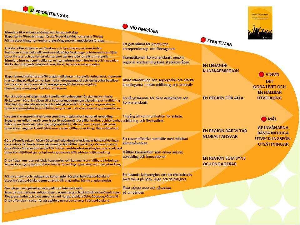 Skaraborgs genomförandeplan 2014-2016  En process med hög delaktighet och bred förankring  Fokus på 19 av de 32 prioriterade frågorna  För varje fråga har vi satt en tydligt effektmål samt angivit mål och inriktning för de åtgärder vi avser göra under perioden  Drygt 20 miljoner kronor per år i budget för att stimulera genomförandet av planen