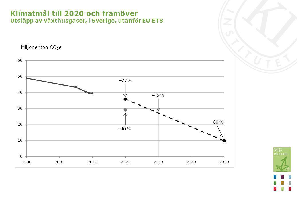 Beräknat klimatmål till 2030 För att nå beräknat mål till 2030 behöver årliga utsläpp utanför EU ETS minska till 27 Mton, det vill säga med 9 Mton mellan 2020 och 2030 Beslutade regeländringar kommer bidra att minska utsläppen med 2 Mton till 2030 Behövs ytterligare minskning på 7 Mton Krävs skärpta kostnadseffektiva styrmedel och snabb teknikutveckling Koldioxidskatten är det viktigaste styrmedlet för att minska utsläppen kostnadseffektivt utanför EU ETS