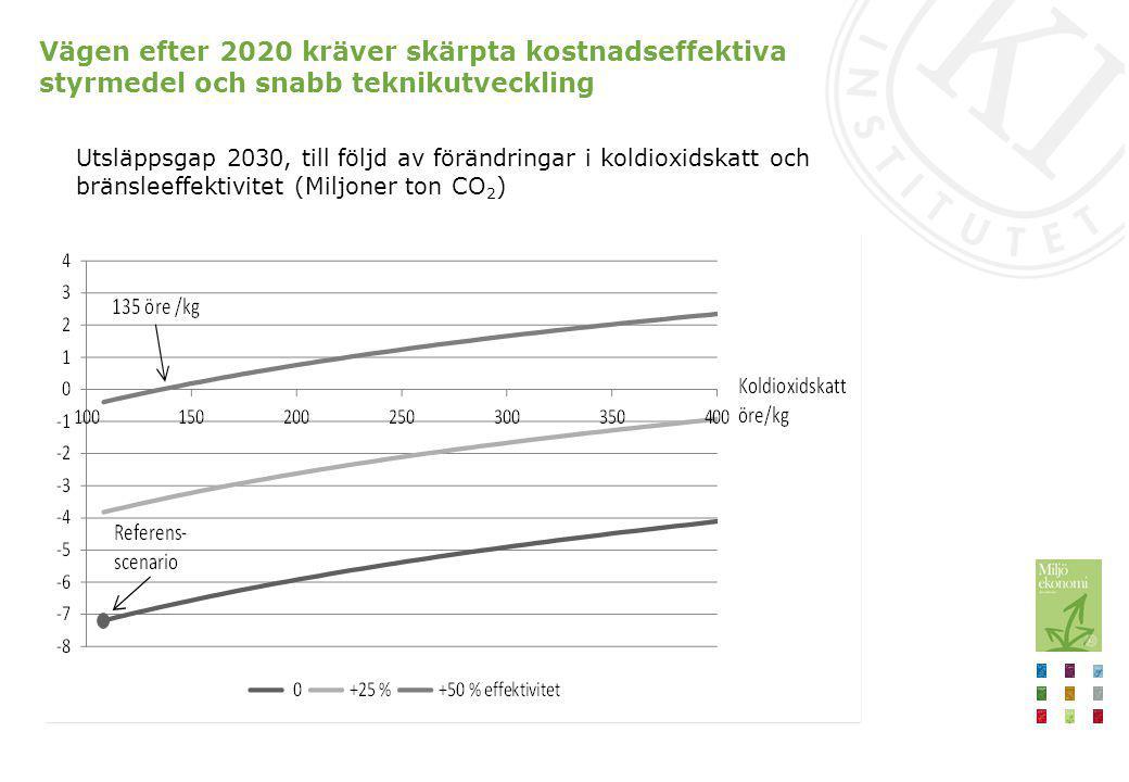 Vägen efter 2020 kräver skärpta kostnadseffektiva styrmedel och snabb teknikutveckling Höjningar i koldioxidskatten (till 4 kr) räcker inte för att nå beräknat 2030-mål (bensinprishöjning från 15 kr/liter till 24 kr/liter).
