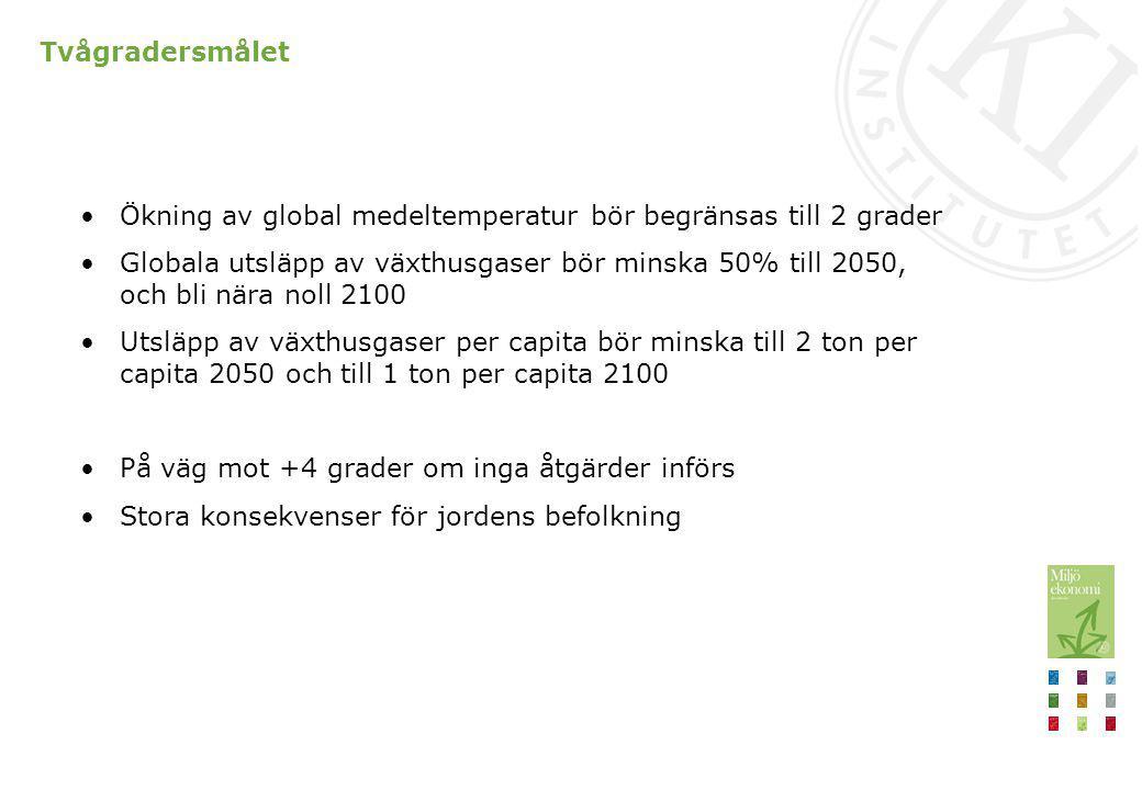 Koldioxidutsläpp per capita 2010 för de största utsläppsländerna och Sverige Sverige har relativt låga per capita utsläpp, men de måste minska ton/capita