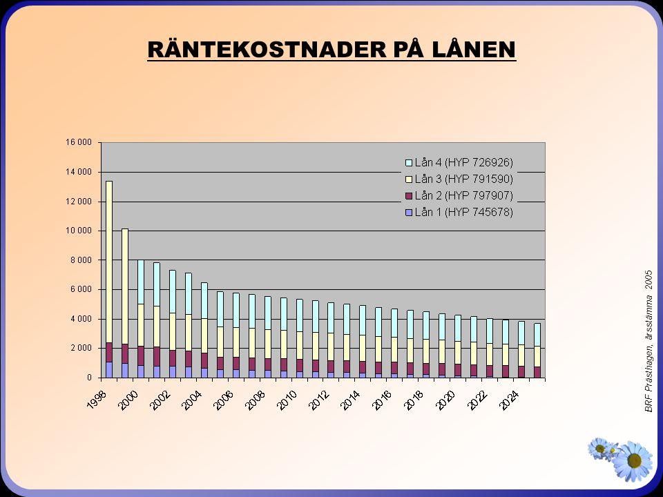 BRF Prästhagen, årsstämma 2005 FIKAPAUS!!!