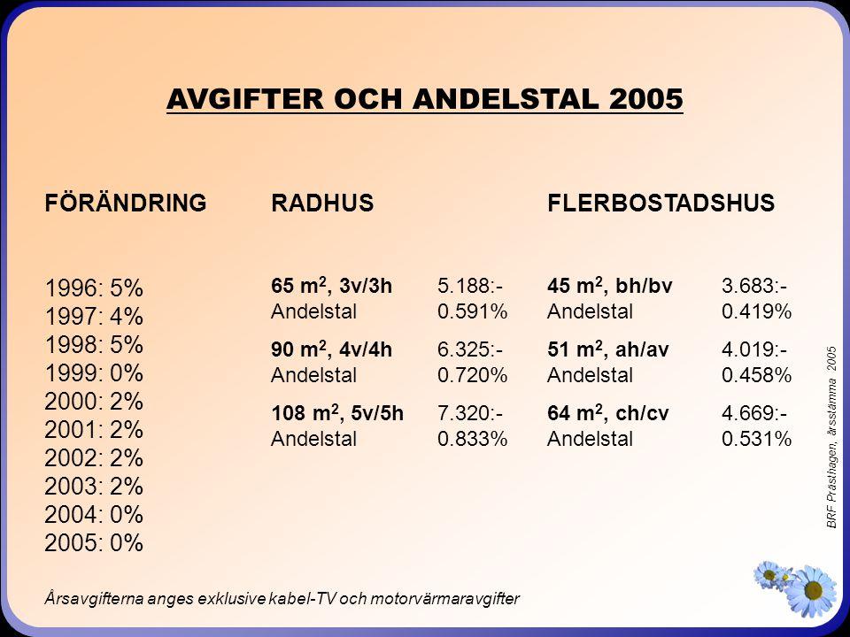 BRF Prästhagen, årsstämma 2005 FÖRENINGENS LÅN 1997 17.0 Mkr 6.53% 000114 17.5 Mkr 7.46% 020115 98 Mkr 11.25% 990519 1997 17.0 Mkr 6.53% 000114 17.5 Mkr 7.46% 020115 98 Mkr 11.25% 990519 1998 16.4 Mkr 17.5 Mkr 96.5 Mkr 1998 16.4 Mkr 17.5 Mkr 96.5 Mkr 1999 15.8 Mkr 5.4% 040229 17.5 Mkr 47.5 Mkr 6.05% 011030 47.5 Mkr 6.35% 031030 1999 15.8 Mkr 5.4% 040229 17.5 Mkr 47.5 Mkr 6.05% 011030 47.5 Mkr 6.35% 031030 2000 15.2 Mkr 17.5 Mkr 46.8 Mkr 2000 15.2 Mkr 17.5 Mkr 46.8 Mkr 2001 14.6 Mkr 17.5 Mkr 46 Mkr 5.58% 040901 46 Mkr 2001 14.6 Mkr 17.5 Mkr 46 Mkr 5.58% 040901 46 Mkr 2002 14.0 Mkr 17.5 Mkr 6.00% 040930 45.2 Mkr 2002 14.0 Mkr 17.5 Mkr 6.00% 040930 45.2 Mkr 2003 13.5 Mkr 17.5 Mkr 44.5 Mkr 44.5 Mkr 4.58% 060330 2003 13.5 Mkr 17.5 Mkr 44.5 Mkr 44.5 Mkr 4.58% 060330 Låneläge vid årets slut 2004 12.1 Mkr 4.9% 070630 17.0 Mkr 4.94% 080930 43.9 Mkr 5.45% 070901 43.7 Mkr 2004 12.1 Mkr 4.9% 070630 17.0 Mkr 4.94% 080930 43.9 Mkr 5.45% 070901 43.7 Mkr 2005 11.5 Mkr 16.9 Mkr 43.0 Mkr 43.1 Mkr 2005 11.5 Mkr 16.9 Mkr 43.0 Mkr 43.1 Mkr