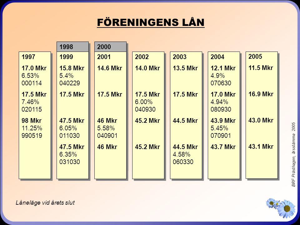 BRF Prästhagen, årsstämma 2005 BUDGET FÖR 2005