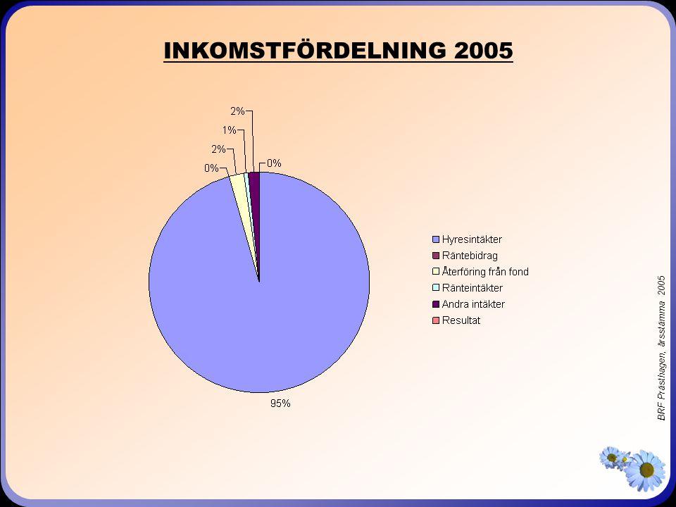 BRF Prästhagen, årsstämma 2005 UTGIFTSFÖRDELNING 2004