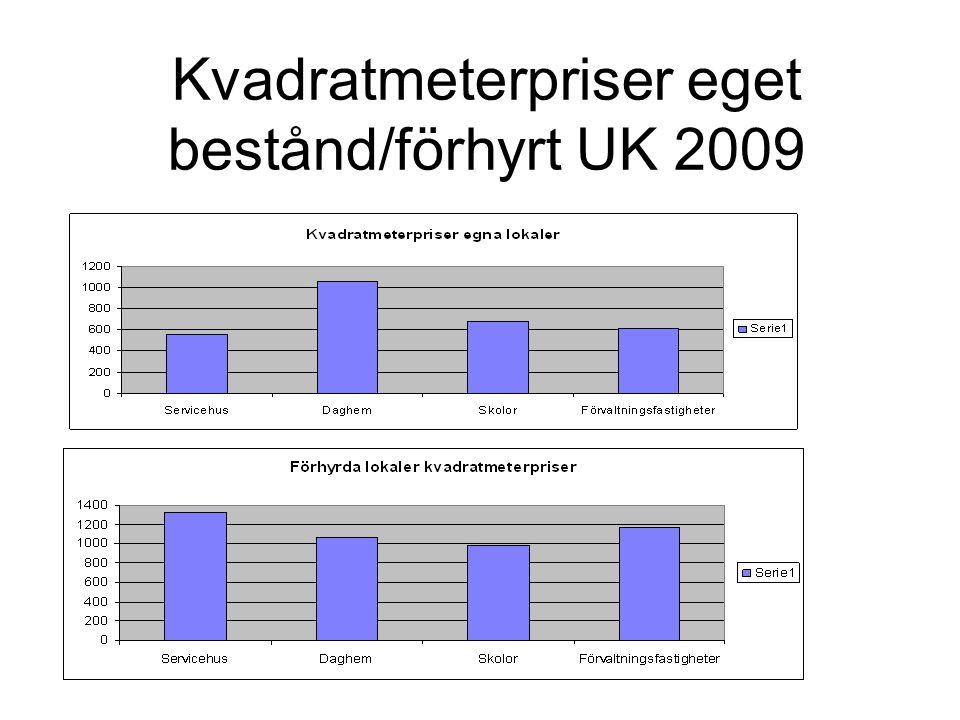 Hyreskostnadsökning vid totalförhyrning UK 2009 Total hyreskostnads-ökning c:a 200 mkr/år