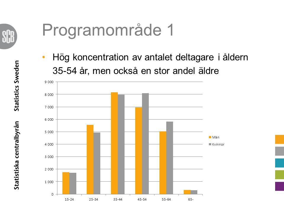 Programområde 1 Var tredje deltagare har minst högskoleutbildning Flest kvinnor bland de högskoleutbildade PO 1Sverige 25-64 år