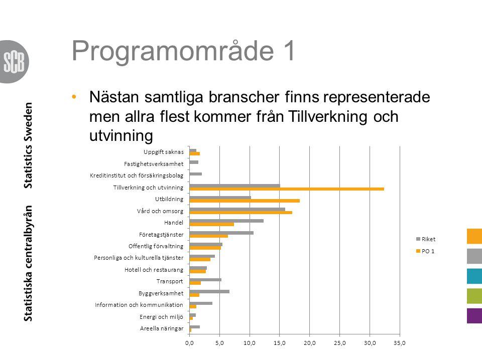 Programområde 1 I förhållande till folkmängden är flest deltagare från Övre Norrland Störst aktivitet i arbetsställen med upp till 99 anställda Ca 20 procent har en inkomst som överstiger 350 000 kronor 17 procent har utländsk bakgrund (varav 14 procent är utrikes födda) Europa klart dominerande, därefter Asien
