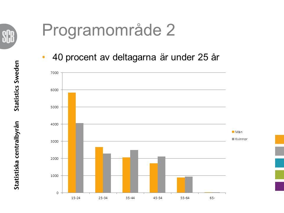 Programområde 2 22 procent av projekten domineras av ungdomar Störst koncentration av ungdomsprojekt i Norra Mellansverige Flest deltagare från Norra Mellansverige men högst andel i förhållande till totalbefolkningen från Övre Norrland Endast var 10:e har högskoleutbildning
