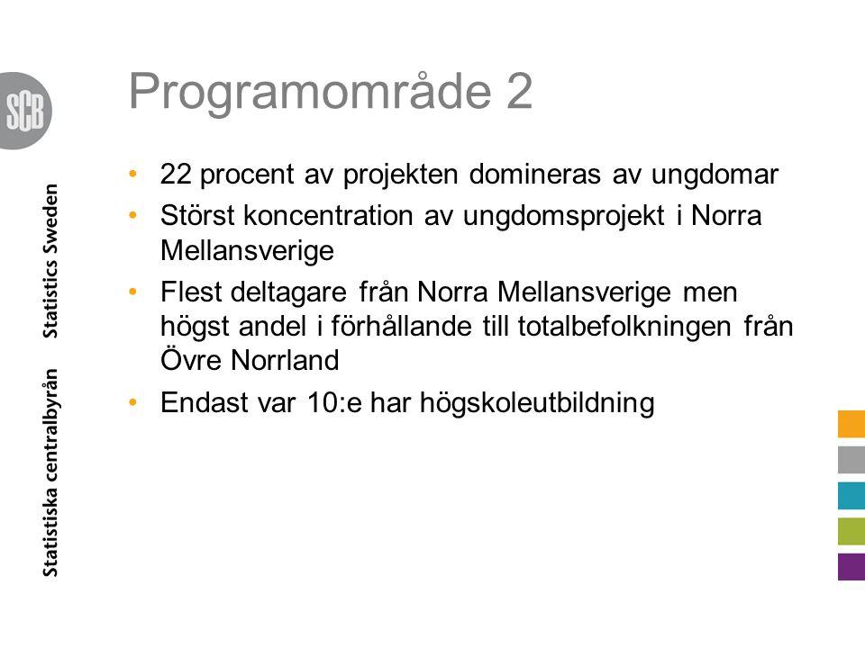 Programområde 2 36 procent är utrikes födda (41 procent har utländsk bakgrund) PO 2 Sverige 25-64 år