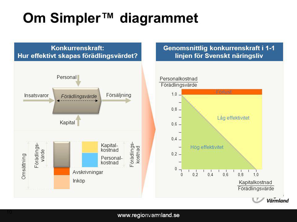 www.regionvarmland.se 11 Om Simpler™ diagrammet forts.