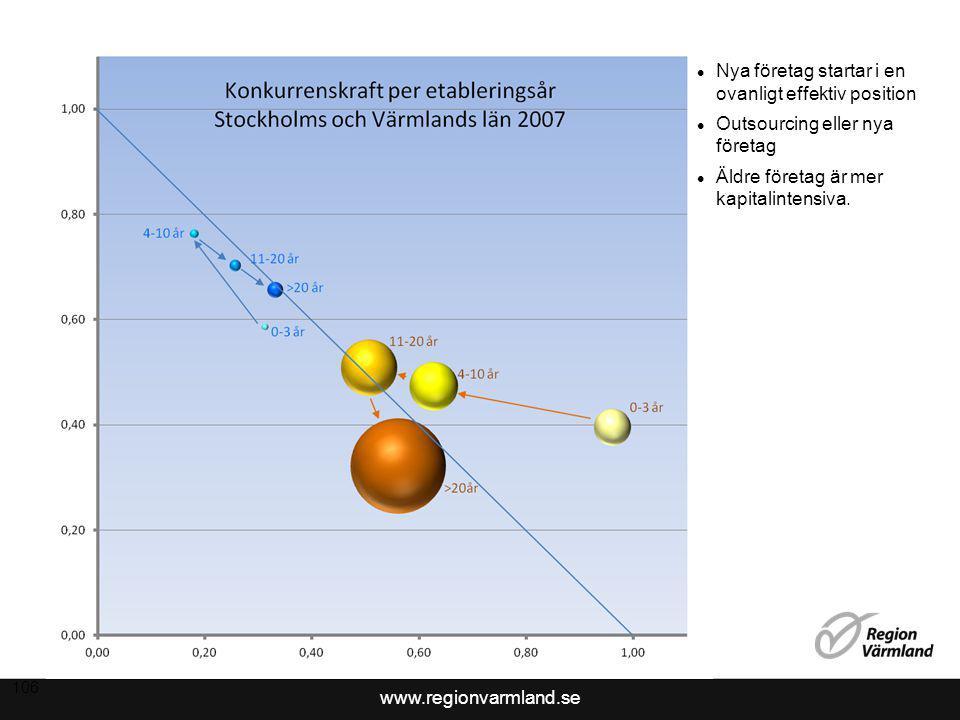 www.regionvarmland.se Sammanfattande slutsatser Det värmländska näringslivet påverkades starkt av finanskrisen 2008 och 2009.