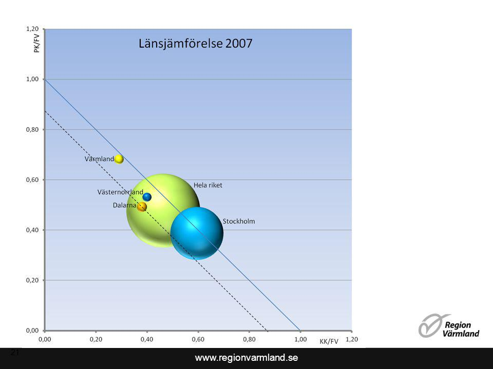 www.regionvarmland.se Observationer – regionens näringsliv 2007 2007, det värmländska näringslivet överavkastar så även hela riket.