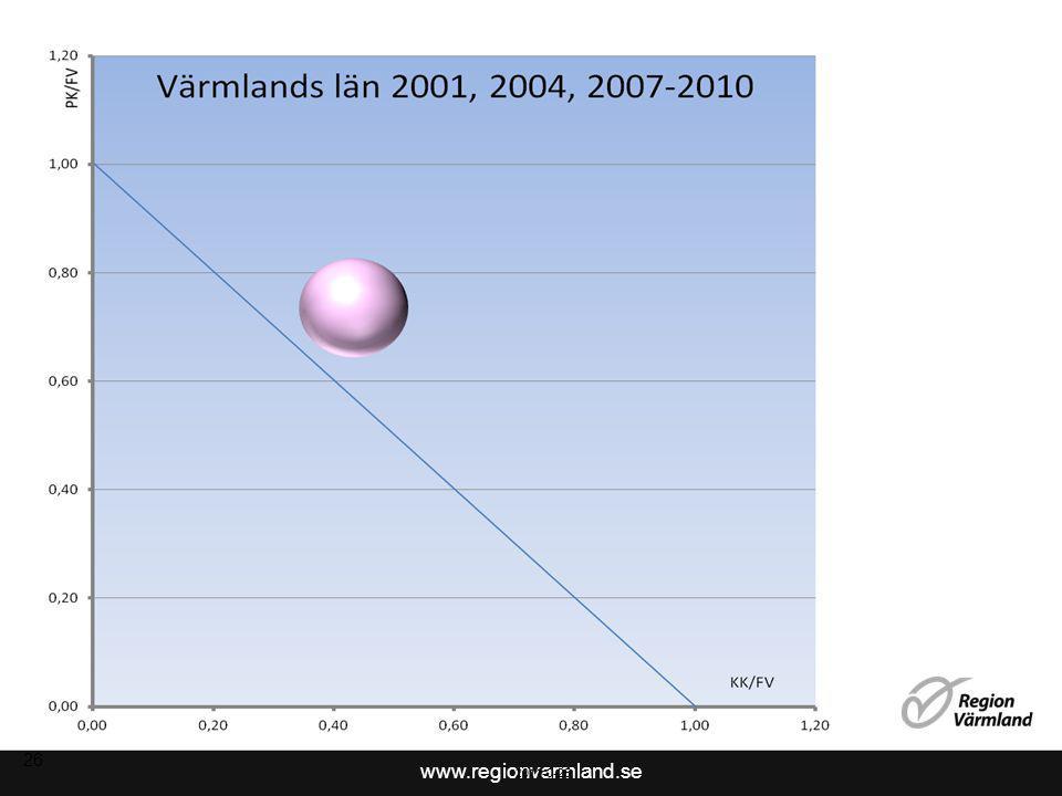 www.regionvarmland.se 27