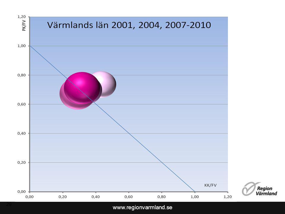 www.regionvarmland.se 30