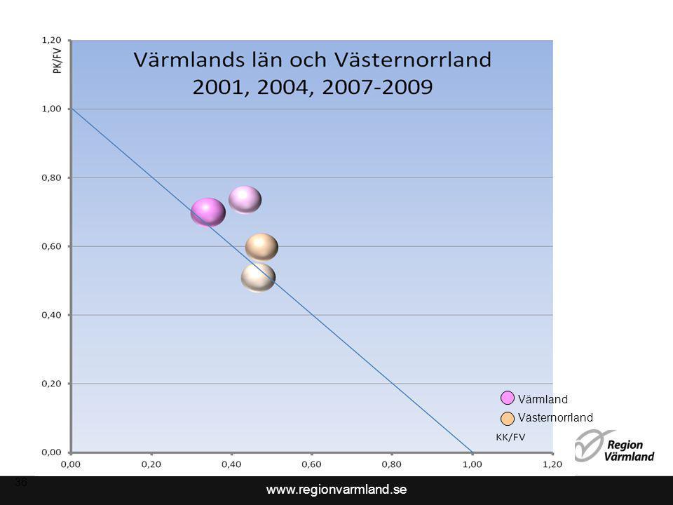 www.regionvarmland.se 37 Värmland Västernorrland