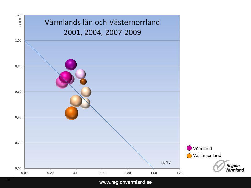 www.regionvarmland.se 40 Värmland Västernorrland