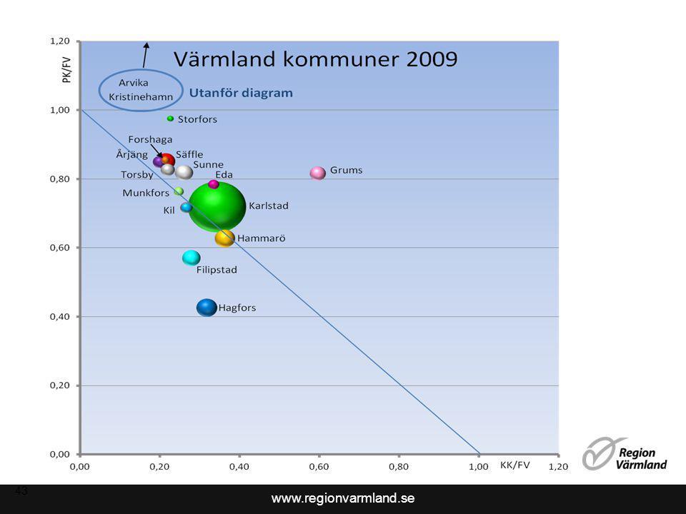 www.regionvarmland.se 44