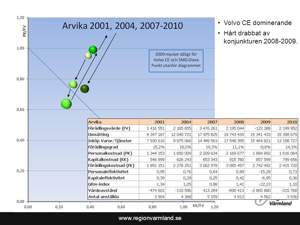 www.regionvarmland.se 46 Indikation på god position 2010.