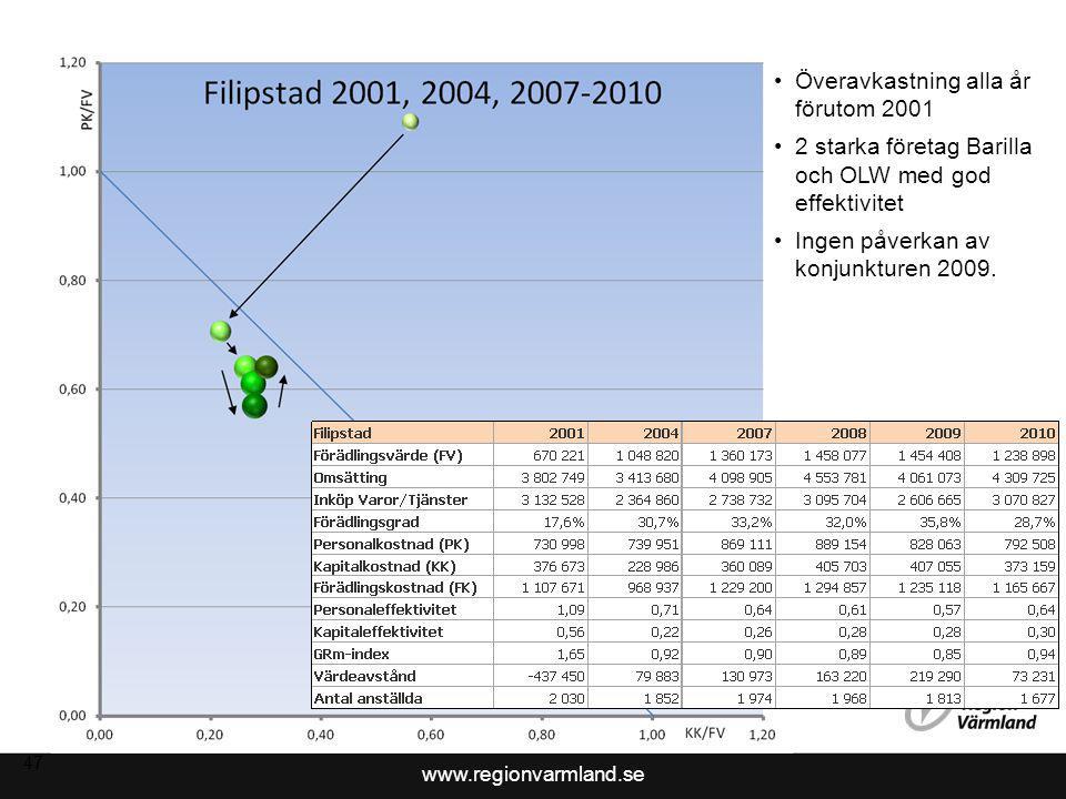 www.regionvarmland.se 48 Inget dominerande företag Hårt drabbat av konjunkturen 2008-2009 Indikation på dåligt 2010.