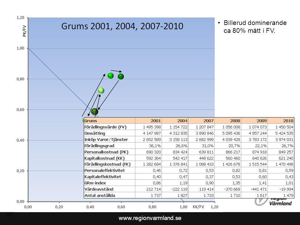 www.regionvarmland.se 50 Övriga näringslivet genomsnittlig effektivitet 2008-2010.