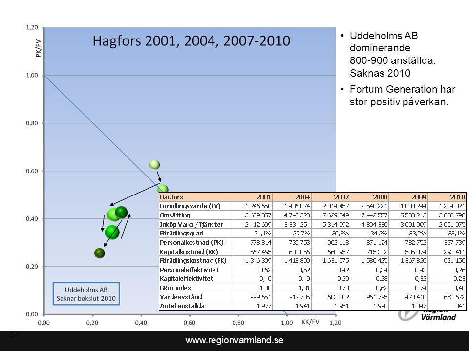 www.regionvarmland.se 52 Uddeholms AB dominerande 800-900 anställda.