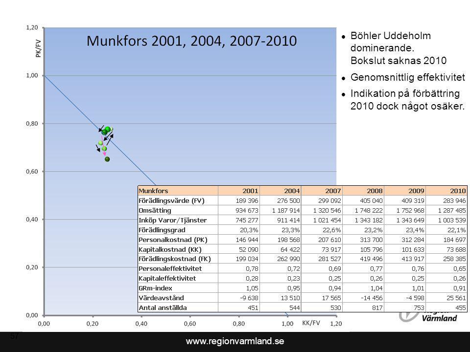 www.regionvarmland.se 58 Hårt drabbat av konjunkturen 2008-2009 Indikation på förbättring 2010 dock något osäker, flera företag saknas.
