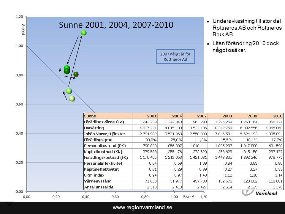 www.regionvarmland.se 60 Medelavkastande Indikation på liten förbättring 2010 dock något osäker.