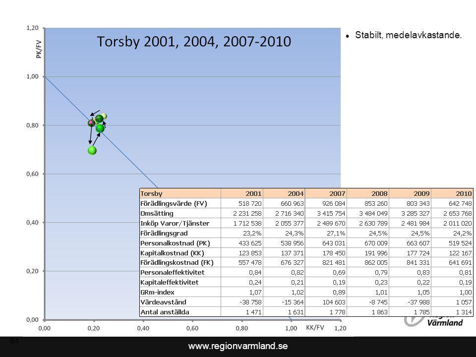 www.regionvarmland.se 62 Negativ trend 2004-2009 Indikation på återhämtning 2010.