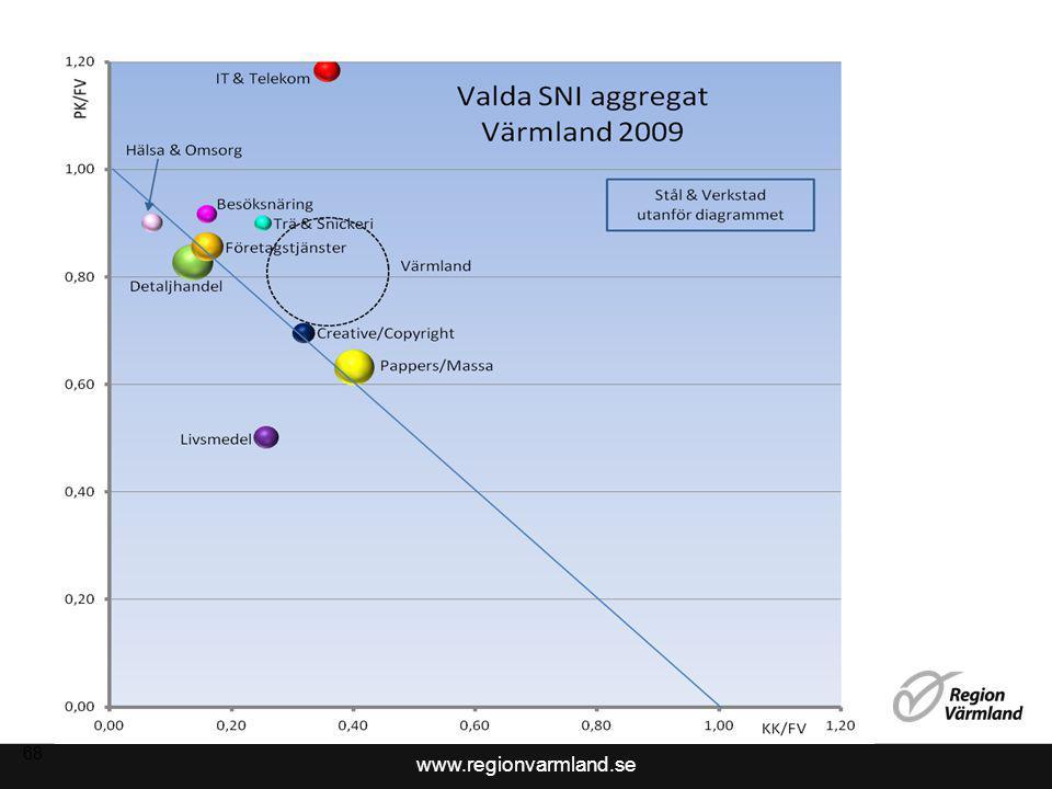 www.regionvarmland.se 69