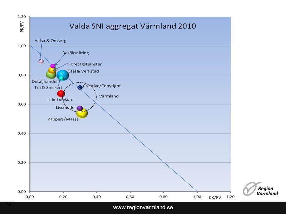 www.regionvarmland.se Stål & Verkstad 70