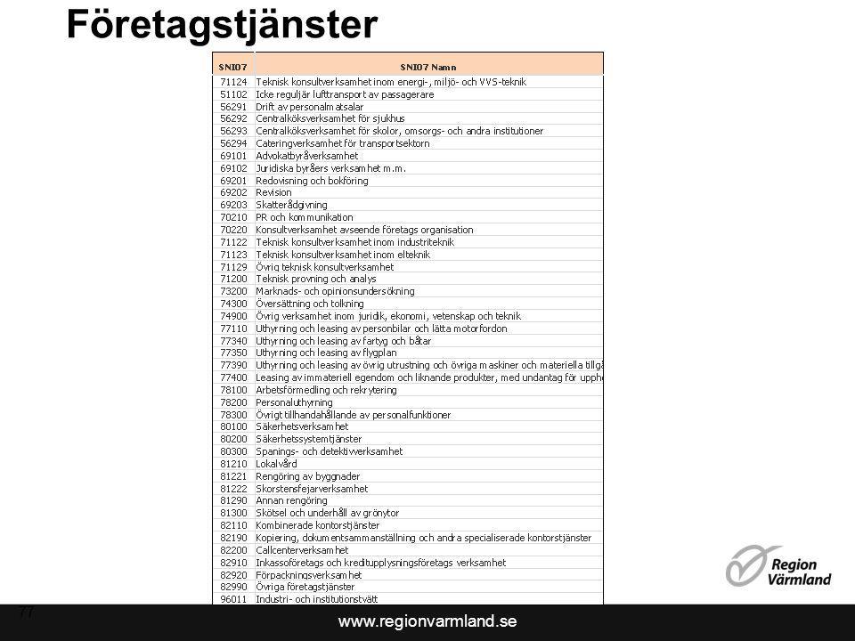 www.regionvarmland.se 78 Medeleffektivt Någon förbättring 2010.