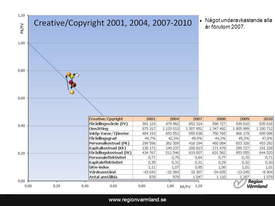 www.regionvarmland.se Tillväxt 2001 till 2009 92