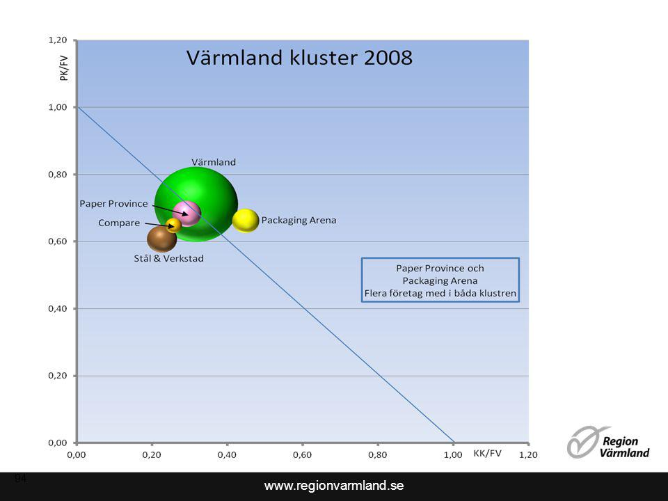 www.regionvarmland.se 2011-10-25© Grufman Reje 2011 95 2008
