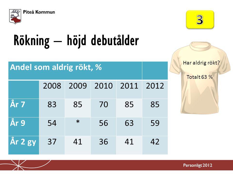 Druckit alkohol – höjd debutålder Personligt 2012 Andel som aldrig druckit alkohol, % 20082009201020112012 År 770676478 År 934* 465246 År 2 gy18 151923