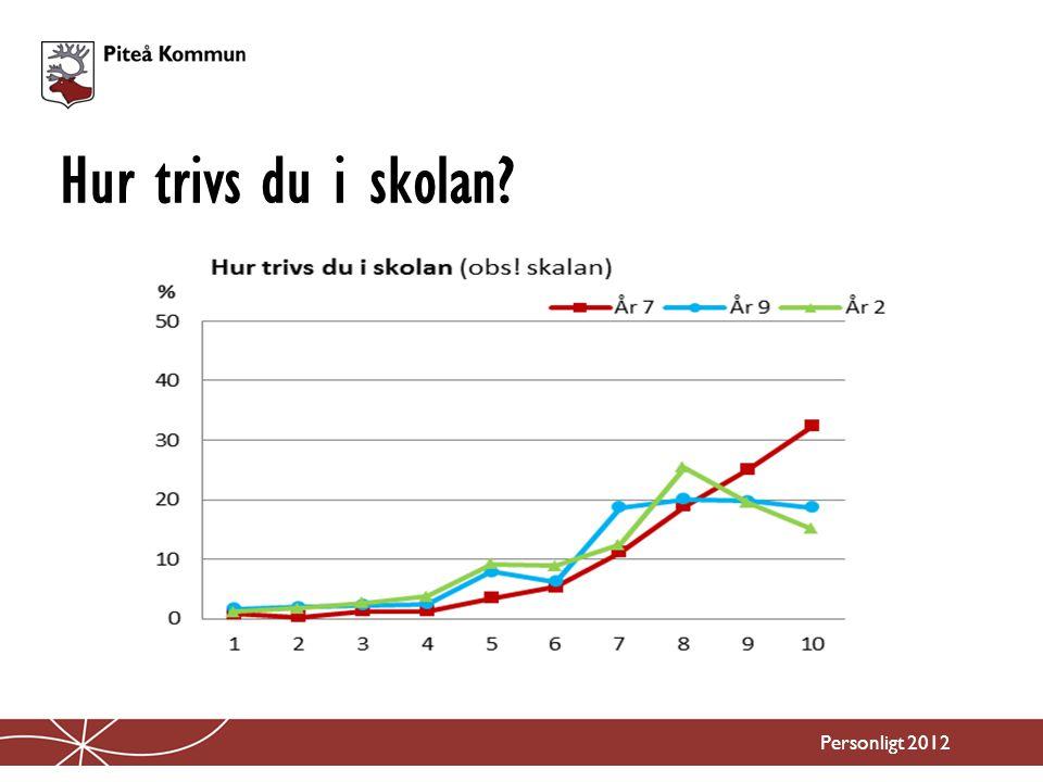 Färre skolkar Personligt 2012 Aldrig skolkat? Åk 2 - 68 procent År 9 – 77 procent Åk 7 – 93 procent