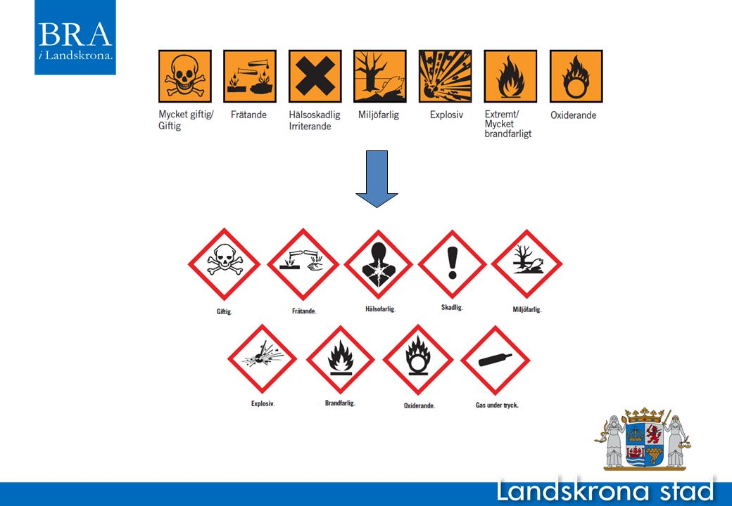 Kem-tillsyn i praktiken Tillverkare och importörer av kemikalier – Märkning av kemiska produkter – Upprättande av säkerhetsdatablad – Information till användarna Industriella användare – Vad som används och hur det används (ingår i miljötillsynen) – Kemikalieregister över ämnen i kommunen Detaljhandeln – Kemiska produkter (märkning och innehåll) – Vanliga varor (innehåll)