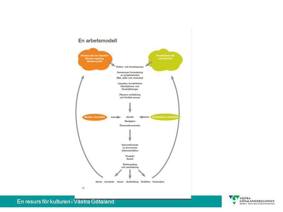 När du vill veta mer Bilagor -Förslag på utformning av kontrakt -Matris för produkt- och processvärdering -Text om utvärdering -Text om estetiska lärandeformer -Graf med exempel på kulturprojekt